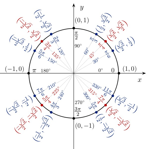 precalculus review calculus intro trigonometry unit circle
